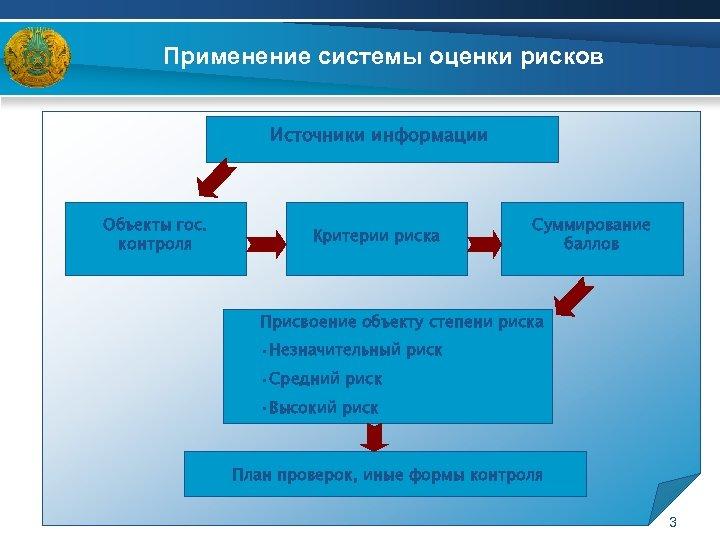 Применение системы оценки рисков Источники информации Объекты гос. контроля Критерии риска Суммирование баллов Присвоение