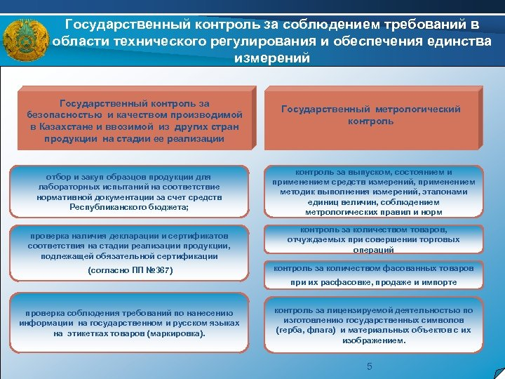 Государственный контроль за соблюдением требований в области технического регулирования и обеспечения единства измерений Государственный