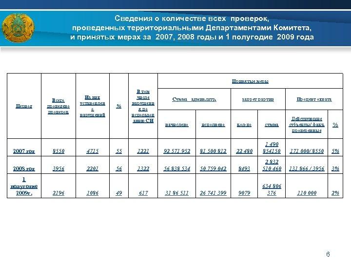 Сведения о количестве всех проверок, проведенных территориальными Департаментами Комитета, и принятых мерах за 2007,