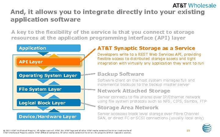 And, it allows you to integrate directly into your existing application software A key