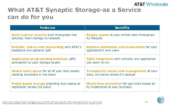 What AT&T Synaptic Storage-as a Service can do for you Features Benefits Multi-layered security
