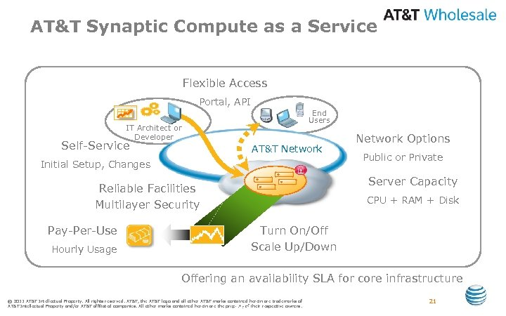 AT&T Synaptic Compute as a Service Cloud-based server capacity on demand for the enterprise