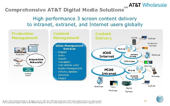 Comprehensive AT&T Digital Media Solutions SM High performance 3 screen content delivery to intranet,