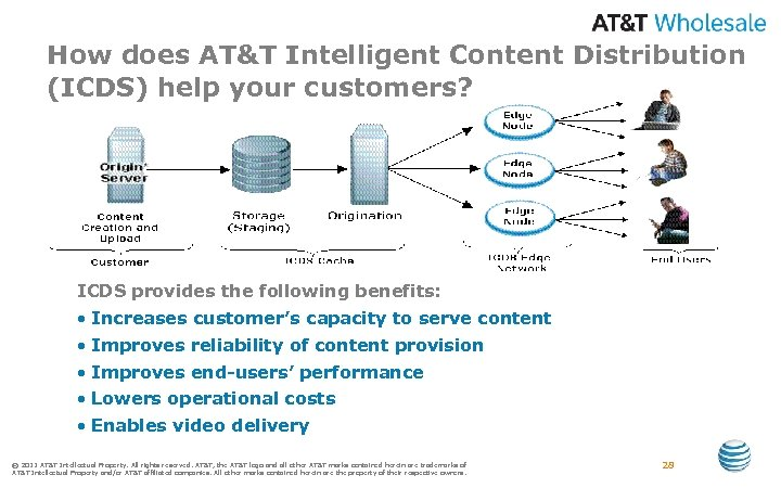 How does AT&T Intelligent Content Distribution (ICDS) help your customers? ICDS provides the following