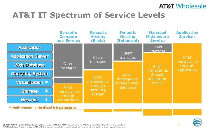 AT&T IT Spectrum of Service Levels Synaptic Compute as a Service Synaptic Hosting (Basic)