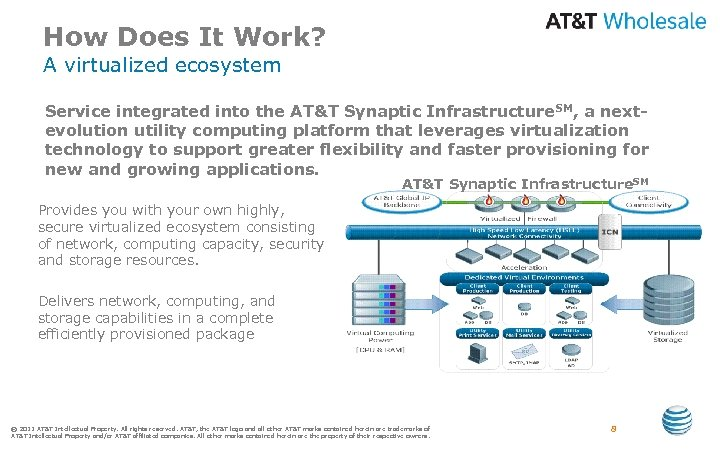 How Does It Work? A virtualized ecosystem Service integrated into the AT&T Synaptic Infrastructure.