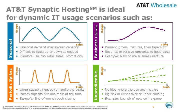 Usage Time • Demand grows, matures, then tapers off • Requires expensive upgrades to