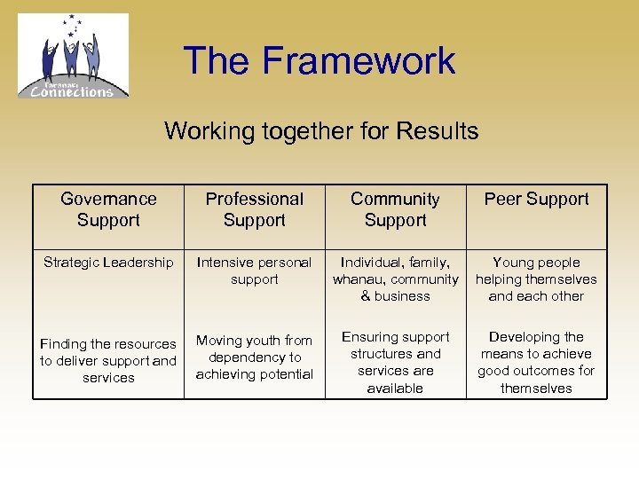 The Framework Working together for Results Governance Support Professional Support Community Support Peer Support