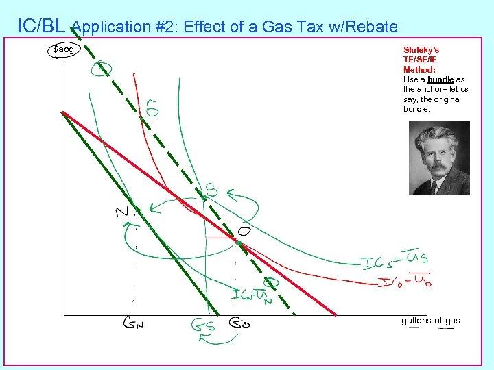 IC/BL Application #2: Effect of a Gas Tax w/Rebate $aog Slutsky's TE/SE/IE Method: Use