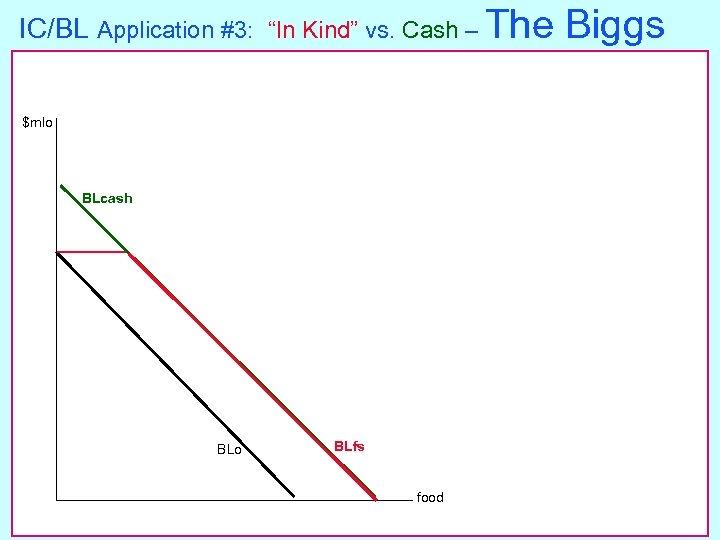 "IC/BL Application #3: ""In Kind"" vs. Cash – The $mlo BLcash BLo BLfs food"