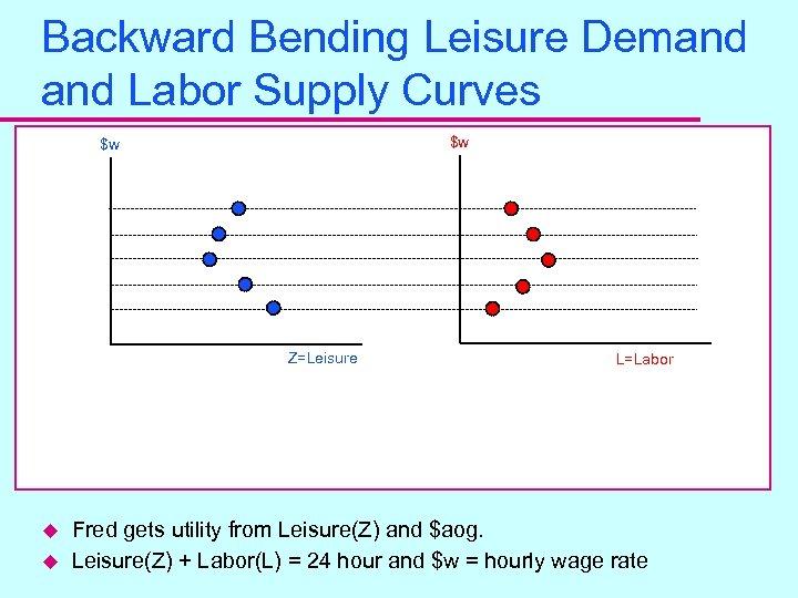 Backward Bending Leisure Demand Labor Supply Curves $w $w Z=Leisure u u L=Labor Fred