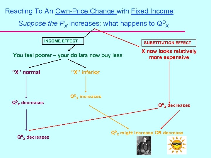 Reacting To An Own-Price Change with Fixed Income: Suppose the PX increases; what happens