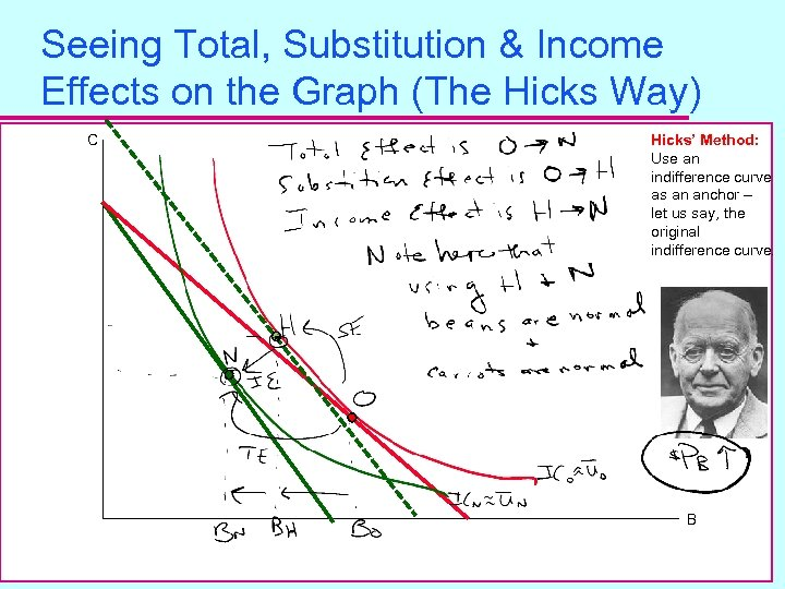 Seeing Total, Substitution & Income Effects on the Graph (The Hicks Way) C Hicks'