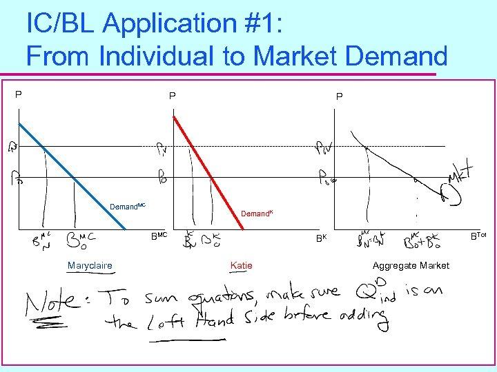 IC/BL Application #1: From Individual to Market Demand P P Demand. MC P Demand.