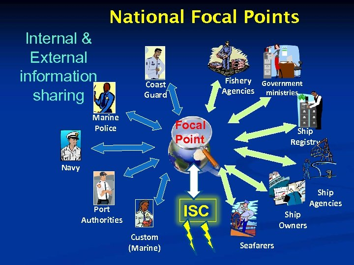 National Focal Points Internal & External information sharing Fishery Government Agencies ministries Coast Guard