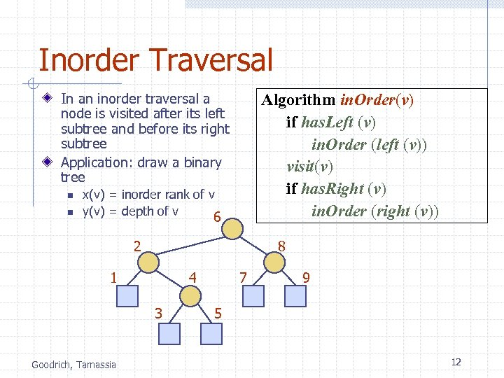 Inorder Traversal In an inorder traversal a node is visited after its left subtree