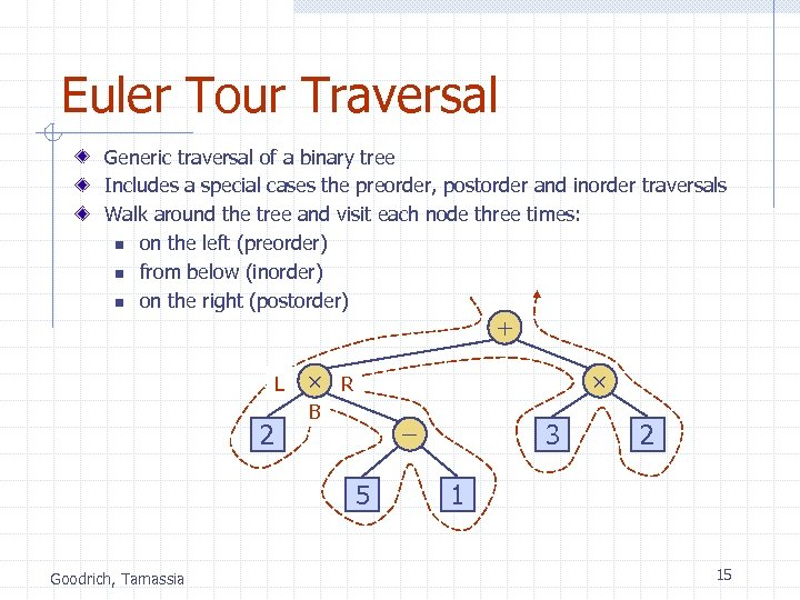 Euler Tour Traversal Generic traversal of a binary tree Includes a special cases the