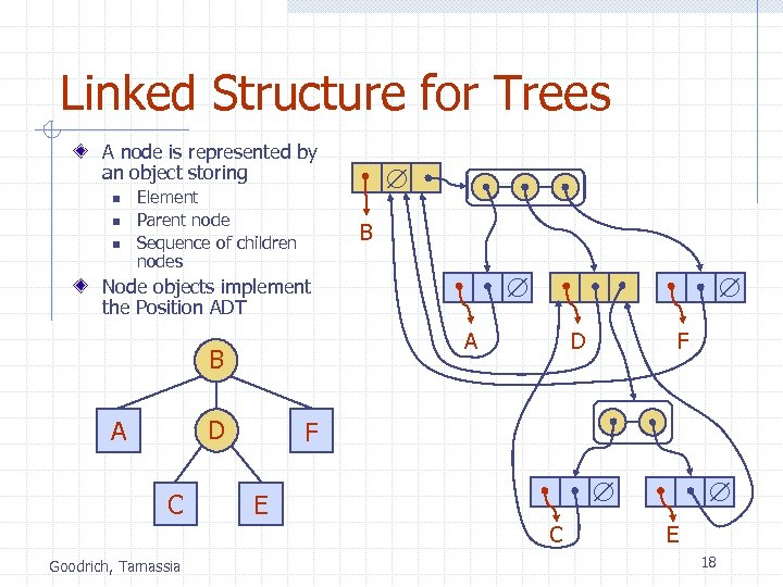 Linked Structure for Trees A node is represented by an object storing n n