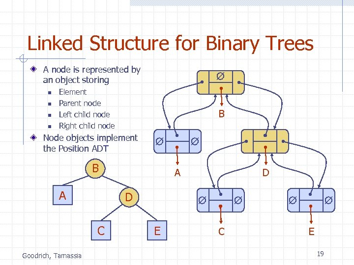 Linked Structure for Binary Trees A node is represented by an object storing n