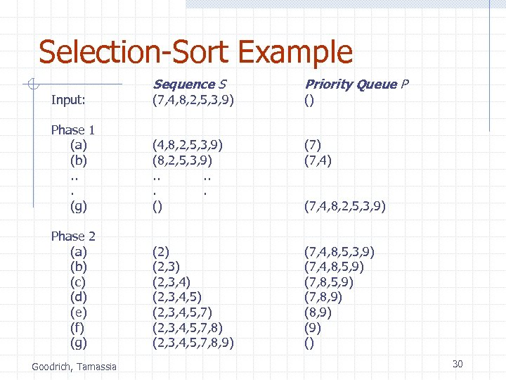 Selection-Sort Example Input: Sequence S (7, 4, 8, 2, 5, 3, 9) Priority Queue