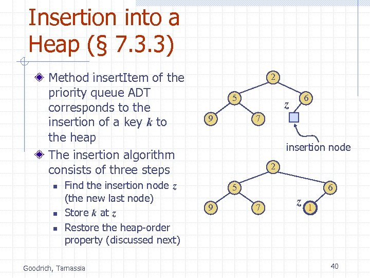 Insertion into a Heap (§ 7. 3. 3) Method insert. Item of the priority