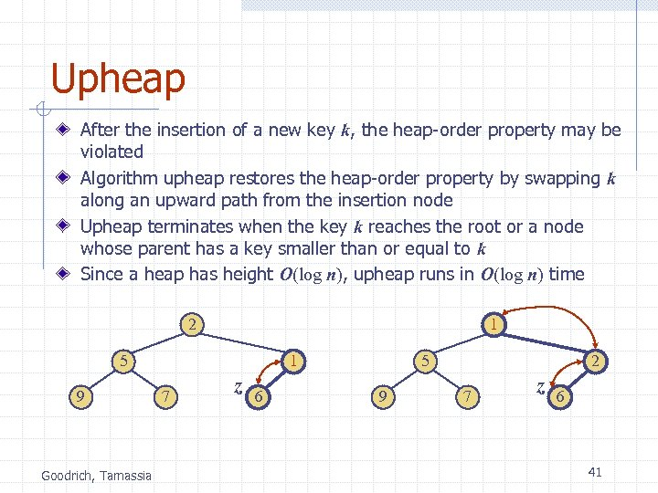 Upheap After the insertion of a new key k, the heap-order property may be