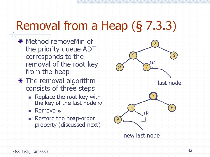 Removal from a Heap (§ 7. 3. 3) Method remove. Min of the priority