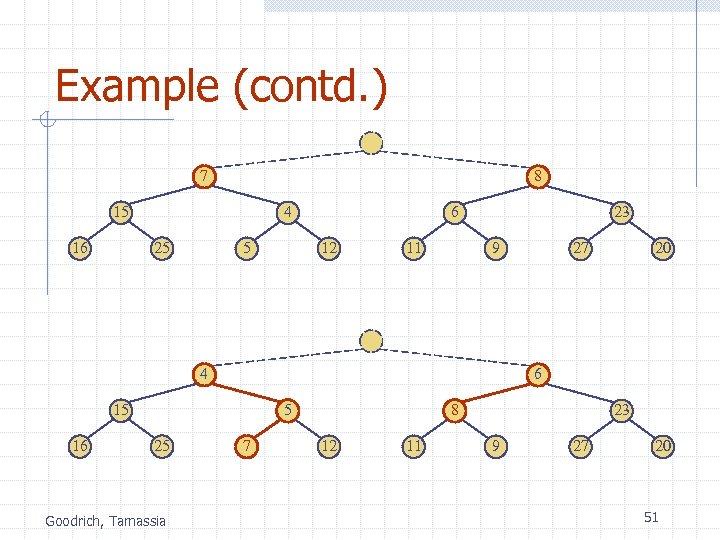 Example (contd. ) 7 8 15 16 4 25 5 6 12 11 23