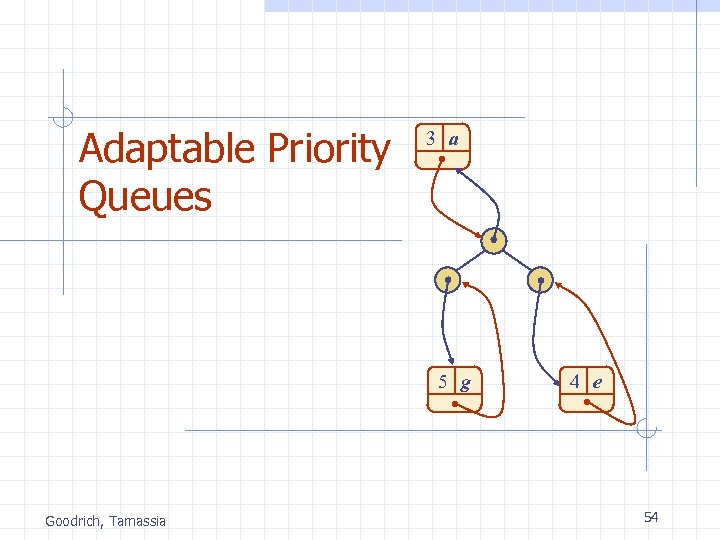 Adaptable Priority Queues 3 a 5 g Goodrich, Tamassia 4 e 54