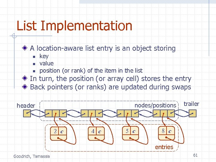 List Implementation A location-aware list entry is an object storing n n n key