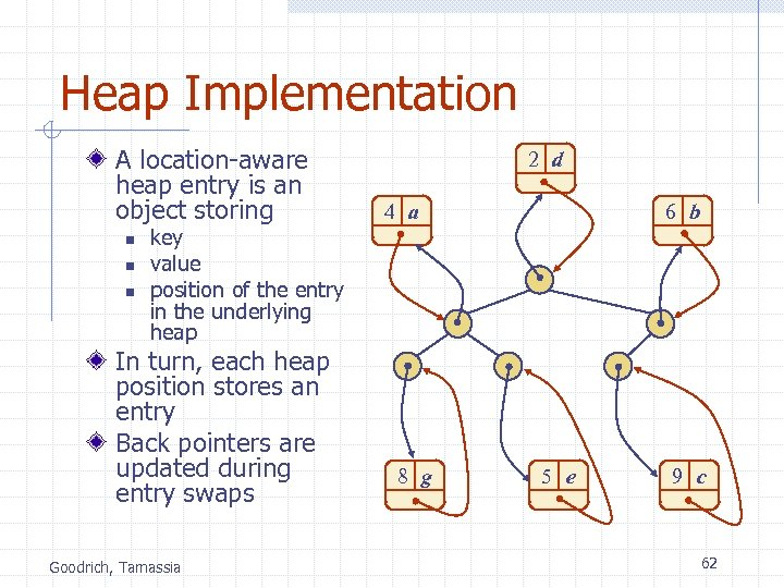 Heap Implementation A location-aware heap entry is an object storing n n n key