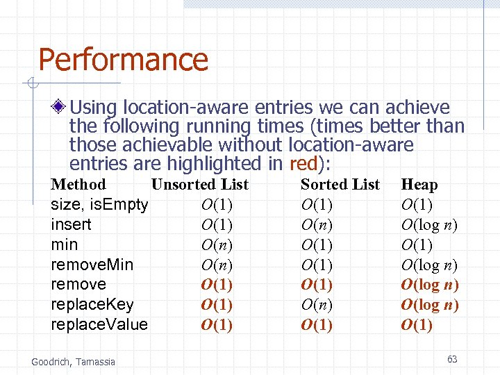 Performance Using location-aware entries we can achieve the following running times (times better than