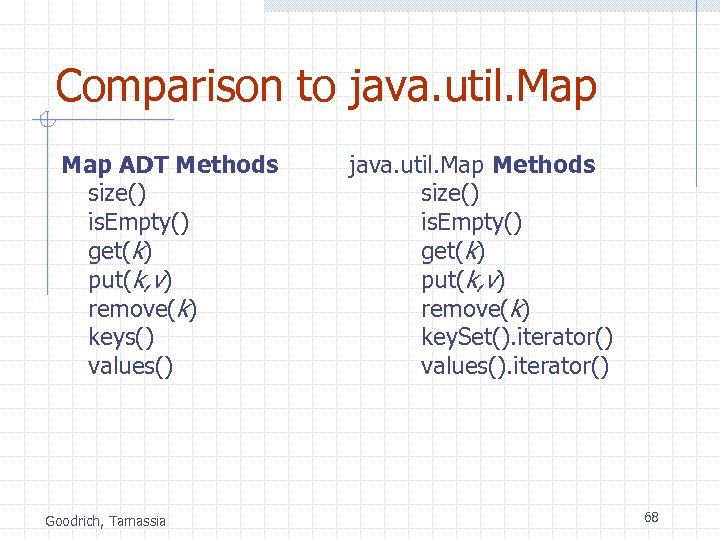 Comparison to java. util. Map ADT Methods size() is. Empty() get(k) put(k, v) remove(k)