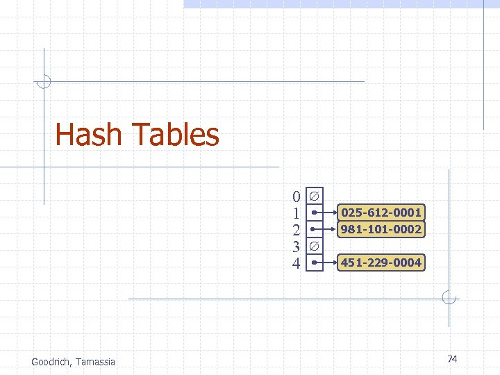 Hash Tables 0 1 2 3 4 Goodrich, Tamassia 025 -612 -0001 981 -101