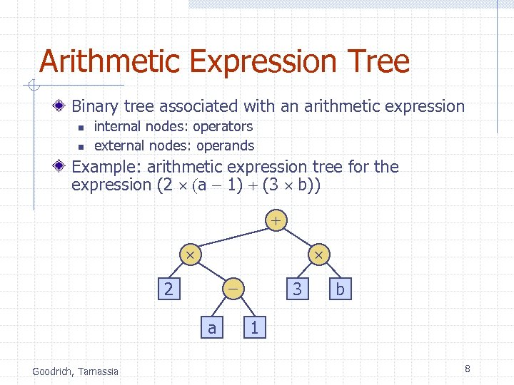 Arithmetic Expression Tree Binary tree associated with an arithmetic expression n n internal nodes: