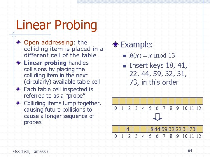 Linear Probing Open addressing: the colliding item is placed in a different cell of