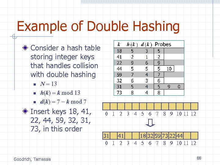 Example of Double Hashing Consider a hash table storing integer keys that handles collision