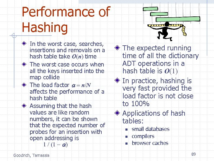 Performance of Hashing In the worst case, searches, insertions and removals on a hash