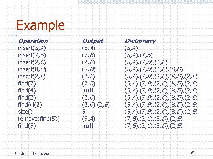 Example Operation insert(5, A) insert(7, B) insert(2, C) insert(8, D) insert(2, E) find(7) find(4)