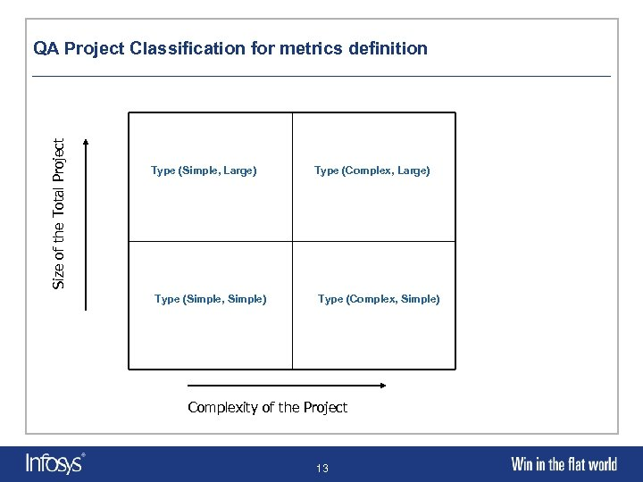 Size of the Total Project QA Project Classification for metrics definition Type (Simple, Large)