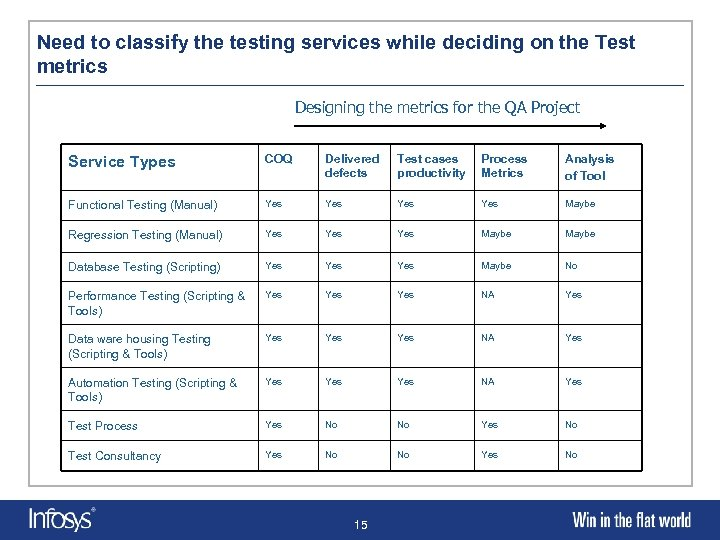 Need to classify the testing services while deciding on the Test metrics Designing the