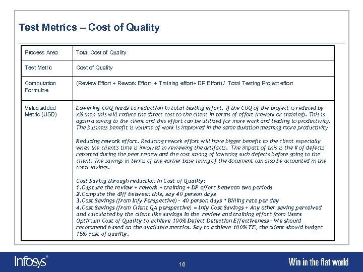 Test Metrics – Cost of Quality Process Area Total Cost of Quality Test Metric