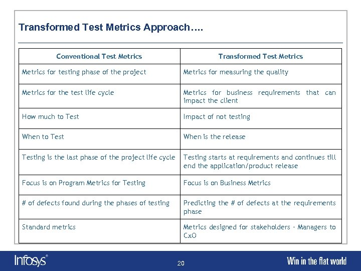 Transformed Test Metrics Approach…. Conventional Test Metrics Transformed Test Metrics for testing phase of