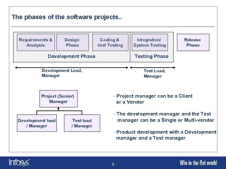 The phases of the software projects. . Requirements & Analysis Design Phase Coding &