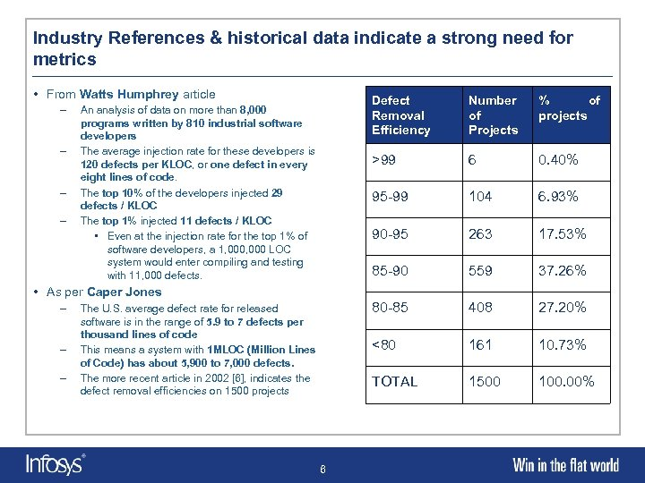 Industry References & historical data indicate a strong need for metrics • From Watts