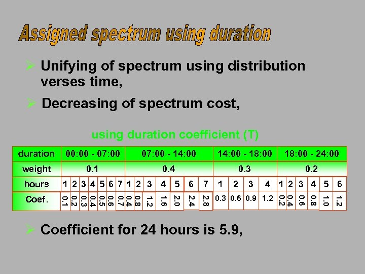 Ø Unifying of spectrum using distribution verses time, Ø Decreasing of spectrum cost, using