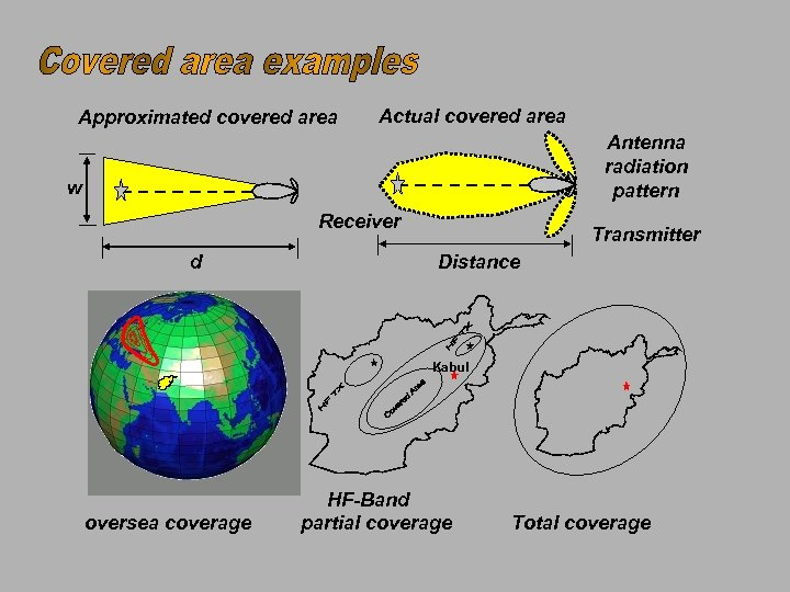 Approximated covered area Actual covered area Antenna radiation pattern w Receiver d Transmitter Distance