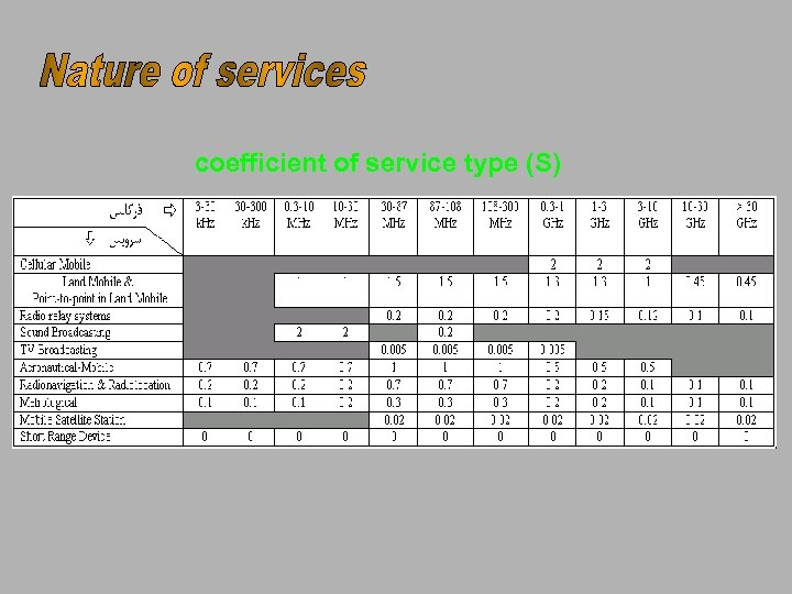coefficient of service type (S)