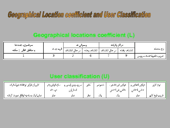 Geographical locations coefficient (L) User classification (U)
