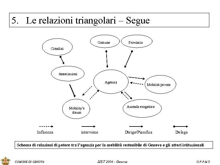 5. Le relazioni triangolari – Segue Comune Provincia Cittadini Associazioni Agenzia Azienda erogatrice Mobility's